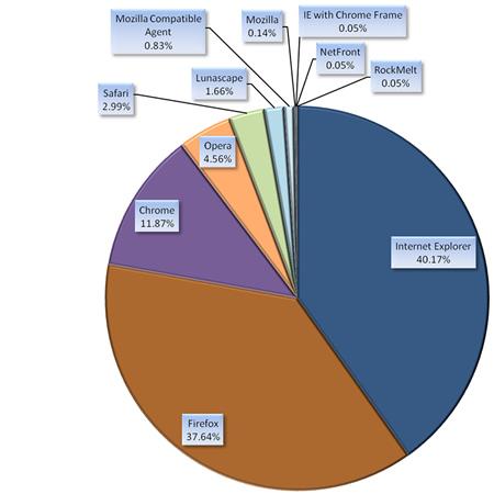 使用ブラウザ種別集計円グラフ(セッション数基準)