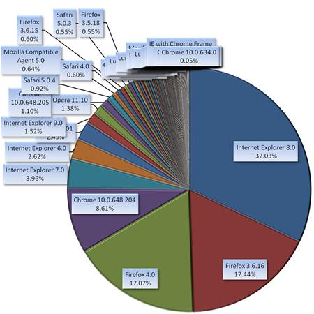 使用ブラウザ詳細バージョン集計円グラフ(セッション数基準)