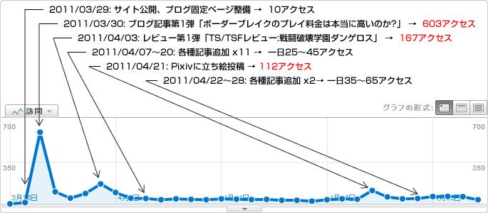 Google Analytics 訪問数グラフ