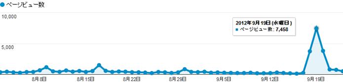 サイト全体の閲覧数グラフ